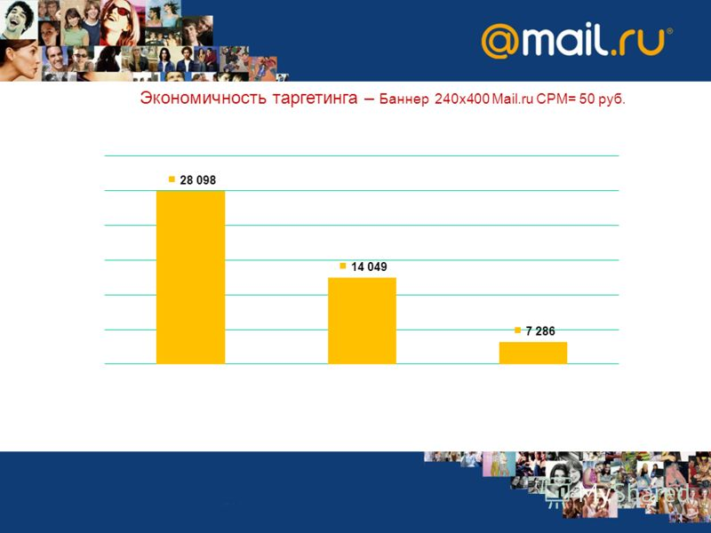 Экономичность таргетинга – Баннер 240х400 Mail.ru CPM= 50 руб.