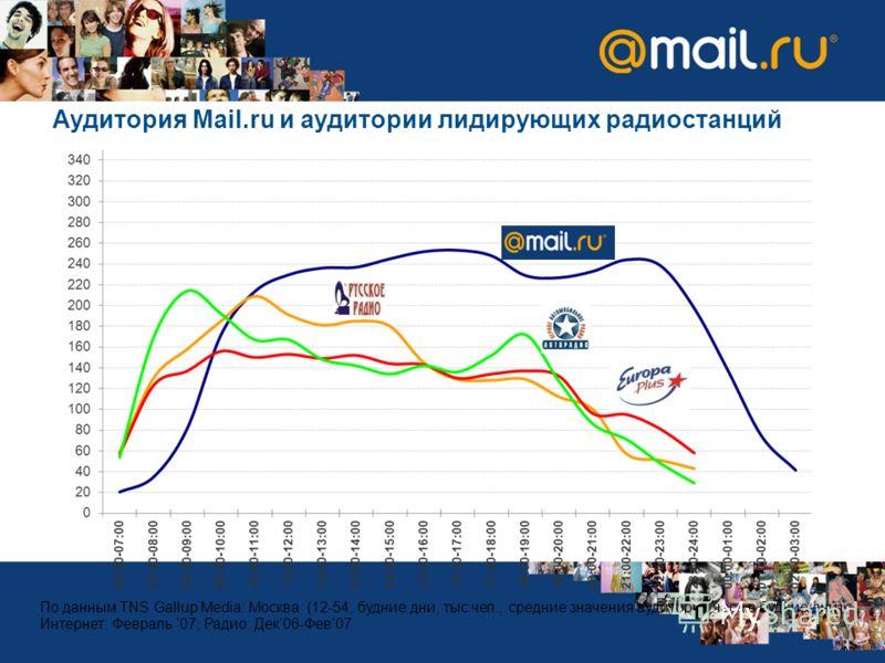 Аудитория Mail.ru и аудитории лидирующих радиостанций По данным TNS Gallup Media: Москва (12-54, будние дни, тыс.чел., средние значения аудитории часа в будние дни); Интернет: Февраль 07; Радио: Дек06-Фев07