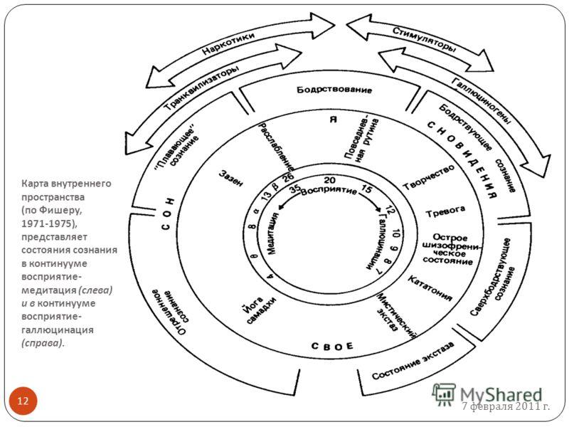 7 февраля 2011 г. 12 Карта внутреннего пространства ( по Фишеру, 1971-1975), представляет состояния сознания в континууме восприятие - медитация ( слева ) и в континууме восприятие - галлюцинация ( справа ).