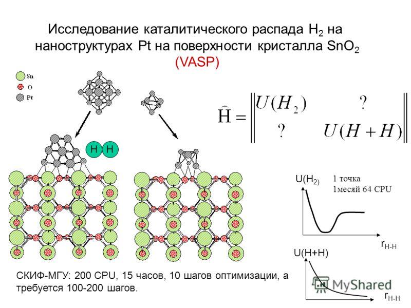 Исследование каталитического распада Н 2 на наноструктурах Pt на поверхности кристалла SnO 2 (VASP) U(H 2) U(H+H) r H-H HH СКИФ-МГУ: 200 CPU, 15 часов, 10 шагов оптимизации, а требуется 100-200 шагов. 1 точка 1месяй 64 CPU