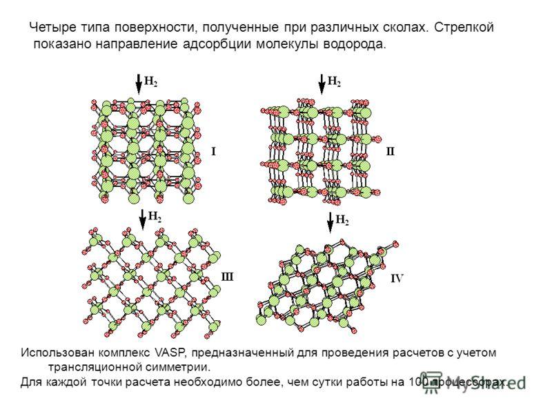 Четыре типа поверхности, полученные при различных сколах. Стрелкой показано направление адсорбции молекулы водорода. Использован комплекс VASP, предназначенный для проведения расчетов с учетом трансляционной симметрии. Для каждой точки расчета необхо