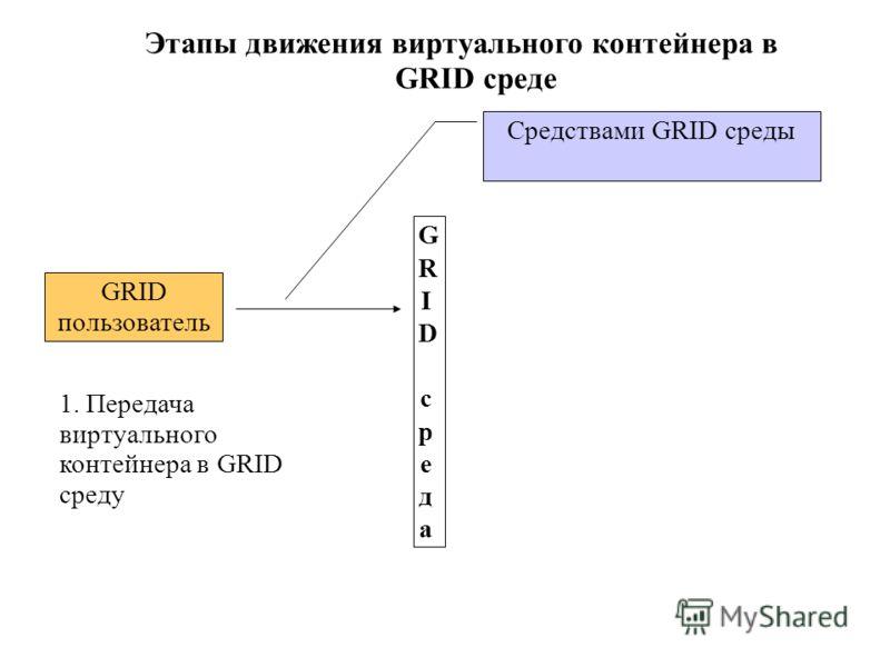 Этапы движения виртуального контейнера в GRID среде GRID средаGRID среда GRID пользователь 1. Передача виртуального контейнера в GRID среду Средствами GRID среды