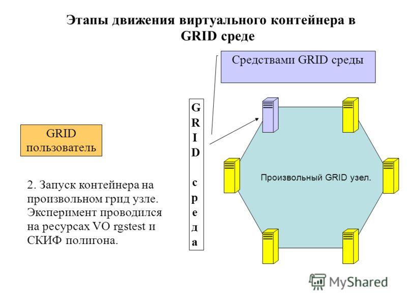 GRID средаGRID среда GRID пользователь 2. Запуск контейнера на произвольном грид узле. Эксперимент проводился на ресурсах VO rgstest и СКИФ полигона. Средствами GRID среды Произвольный GRID узел. Этапы движения виртуального контейнера в GRID среде