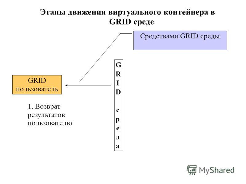 Этапы движения виртуального контейнера в GRID среде GRID средаGRID среда GRID пользователь 1. Возврат результатов пользователю Средствами GRID среды