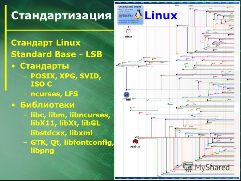 14 / 21 Стандартизация Linux Стандарт Linux Standard Base - LSB Стандарты –POSIX, XPG, SVID, ISO C –ncurses, LFS Библиотеки –libc, libm, libncurses, libX11, libXt, libGL –libstdcxx, libxml –GTK, Qt, libfontconfig, libpng