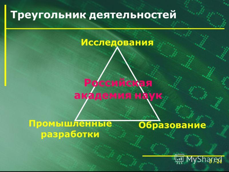 3 / 21 Треугольник деятельностей Исследования Промышленные разработки Образование Российская академия наук