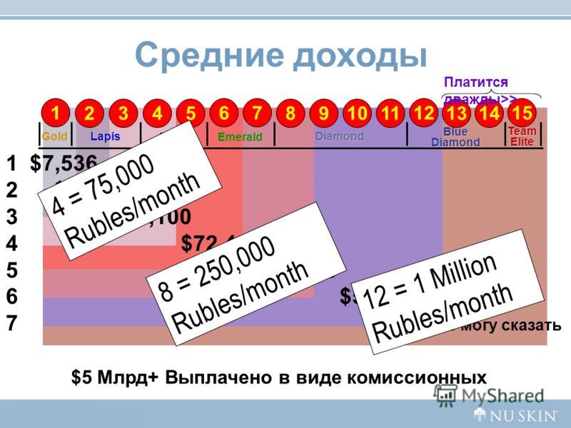 $7,536 $15,684 $35,100 $72,480 $125,076 $525,024 Не могу сказать 15 1413 Team Elite 712 118910 16 5234 Blue Diamond Diamond EmeraldRuby LapisGold Платится дважды>> 12345671234567 Средние доходы $5 Млрд+ Выплачено в виде комиссионных 4 = 75,000 Rubles