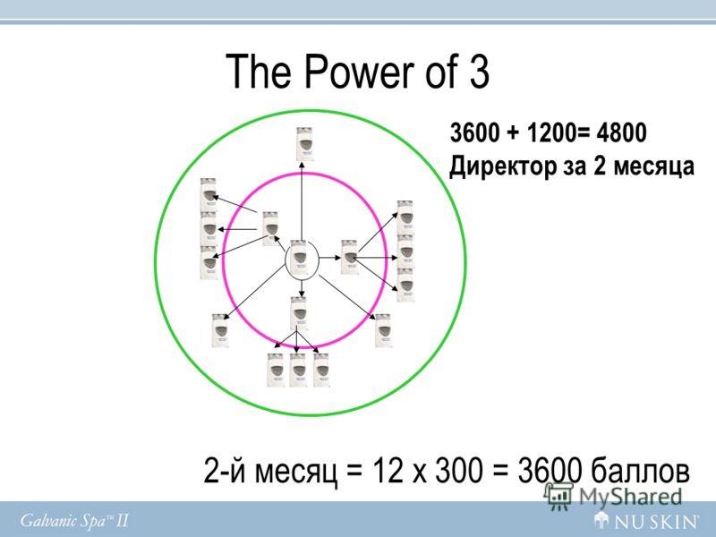 2-й месяц = 12 x 300 = 3600 баллов 3600 + 1200= 4800 Директор за 2 месяца The Power of 3