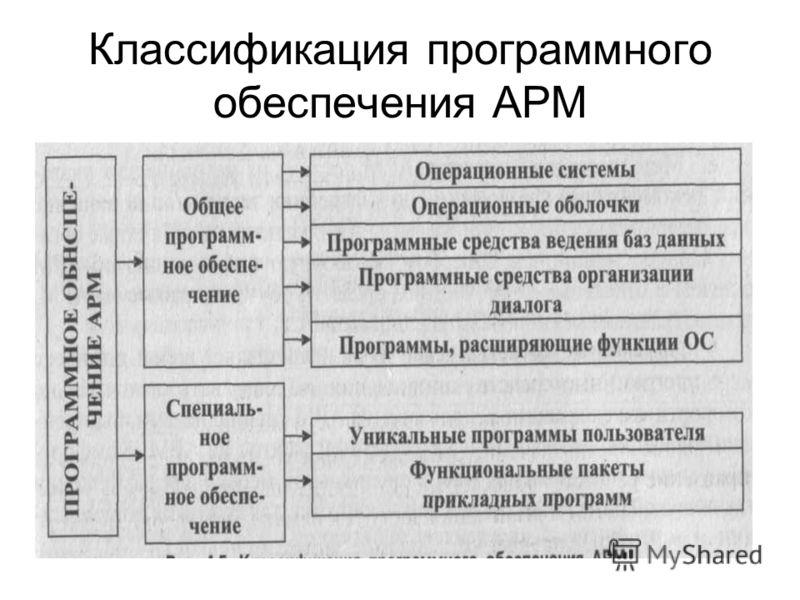 Классификация программного обеспечения АРМ