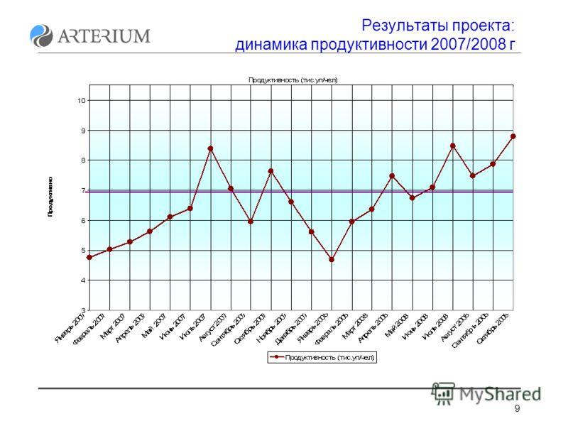 9 Результаты проекта: динамика продуктивности 2007/2008 г