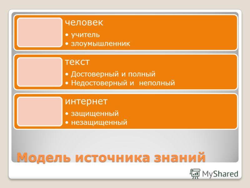 Модель источника знаний человек учитель злоумышленник текст Достоверный и полный Недостоверный и неполный интернет защищенный незащищенный