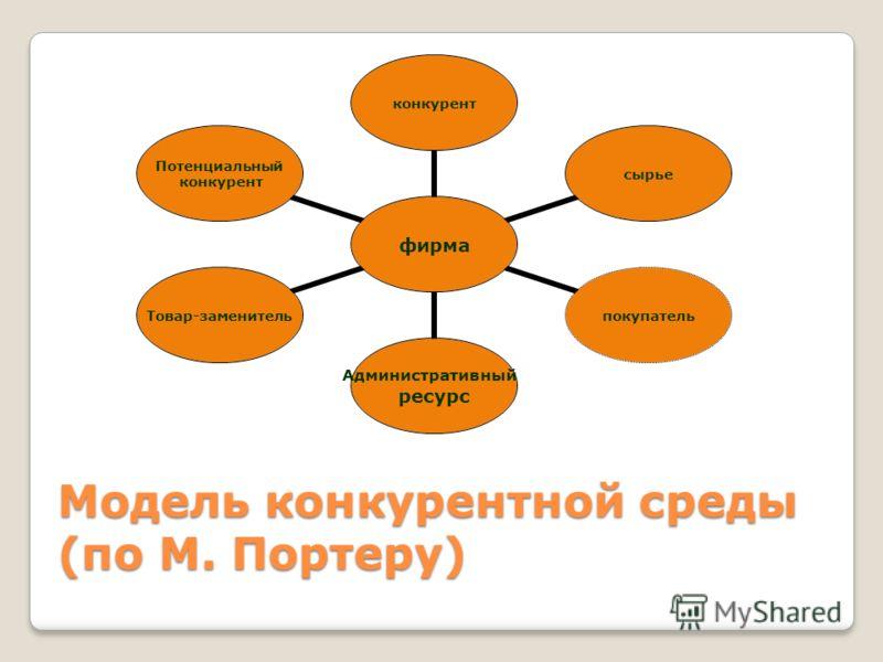 Модель конкурентной среды (по М. Портеру) фирма конкурентсырьепокупатель Административный ресурс Товар-заменитель Потенциальный конкурент