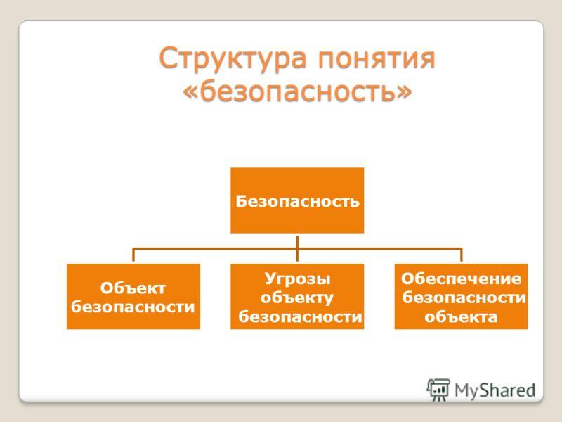 Структура понятия «безопасность» Безопасность Объект безопасности Угрозы объекту безопасности Обеспечение безопасности объекта