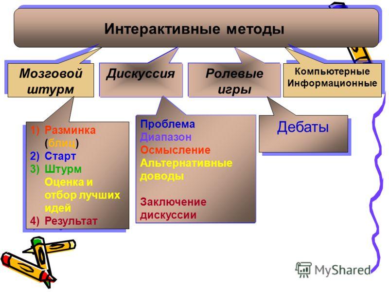 Дискуссия Мозговой штурм Компьютерные Информационные Ролевые игры Интерактивные методы 1)Разминка (блиц) 2)Старт 3)Штурм Оценка и отбор лучших идей 4)Результат 1)Разминка (блиц) 2)Старт 3)Штурм Оценка и отбор лучших идей 4)Результат Проблема Диапазон