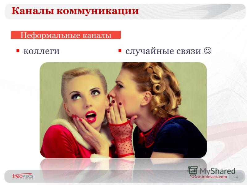 www.innovecs.com 14 Каналы коммуникации коллеги Неформальные каналы случайные связи