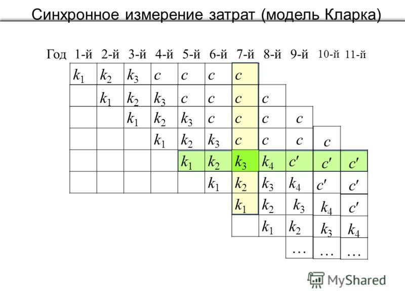 Синхронное измерение затрат (модель Кларка) Год 1-й2-й3-й4-й5-й6-й7-й8-й9-й k1k1 k2k2 k3k3 cccc k1k1 k2k2 k3k3 cccс k1k1 k2k2 k3k3 ccc k1k1 k2k2 k3k3 k4k4 c k1k1 k2k2 k3k3 k4k4 k1k1 k2k2 k3k3 k1k1 k2k2 k1k1 k2k2 k3k3 cccc c c c k4k4 k3k3 c c c k4k4 1