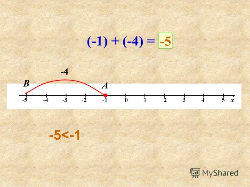 -5 -4 -3 -2 -1 0 1 2 3 4 5 х (-1) + (-4) = -4 А В -5 -5