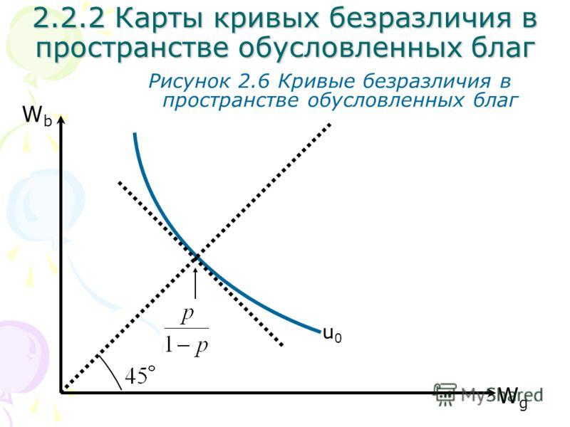 WgWg WbWb Рисунок 2.6 Кривые безразличия в пространстве обусловленных благ u0u0 2.2.2 Карты кривых безразличия в пространстве обусловленных благ