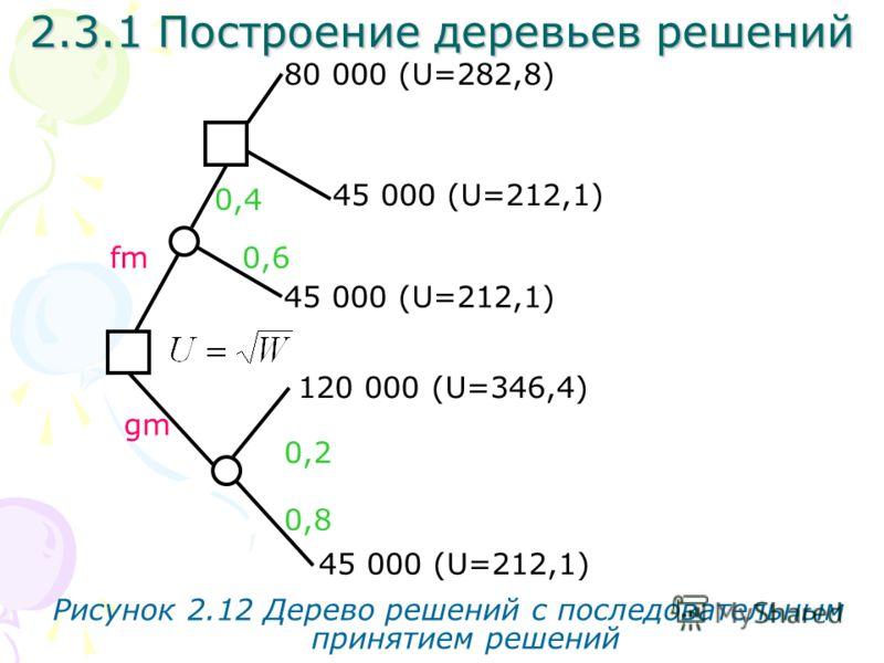 2.3.1 Построение деревьев решений fm gm Рисунок 2.12 Дерево решений с последовательным принятием решений 0,6 0,8 0,2 0,4 80 000 (U=282,8) 45 000 (U=212,1) 120 000 (U=346,4) 45 000 (U=212,1)