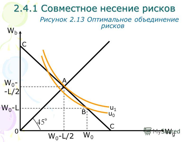 WgWg WbWb Рисунок 2.13 Оптимальное объединение рисков С С A B 0 W 0 - -L/2 W0-LW0-L 2.4.1 Совместное несение рисков W 0 -L/2 W0W0 u0u0 u1u1