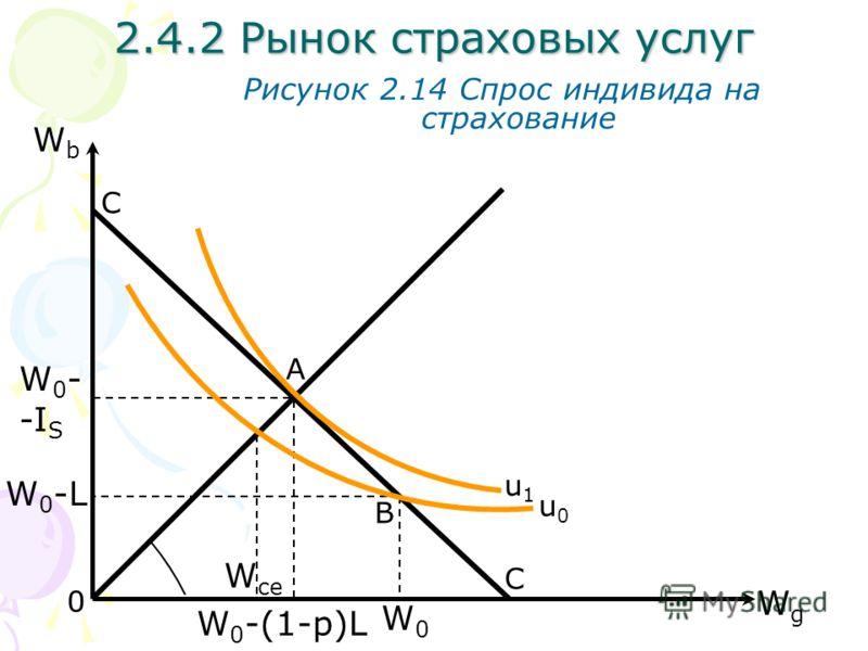 WgWg WbWb Рисунок 2.14 Спрос индивида на страхование С С A B 0 W 0 - -I S W0-LW0-L 2.4.2 Рынок страховых услуг W 0 -(1-p)L W0W0 u0u0 u1u1 W ce