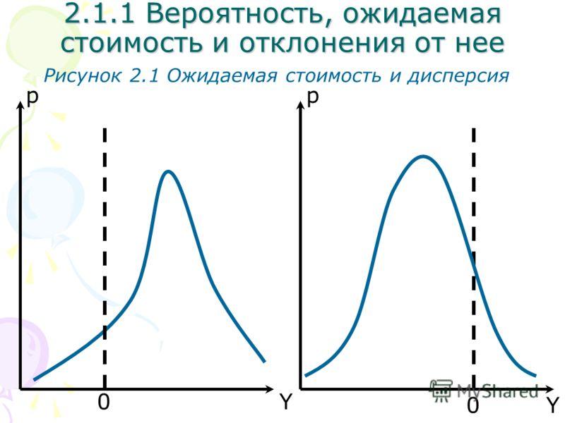 Y p Рисунок 2.1 Ожидаемая стоимость и дисперсия 2.1.1 Вероятность, ожидаемая стоимость и отклонения от нее 0 Y p 0