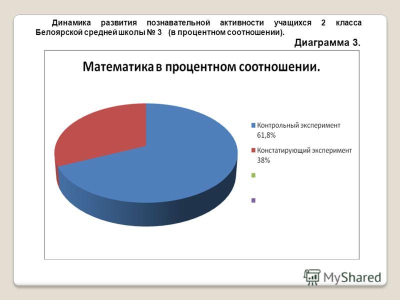 Динамика развития познавательной активности учащихся 2 класса Белоярcкой средней школы 3 (в процентном соотношении). Диаграмма 3.