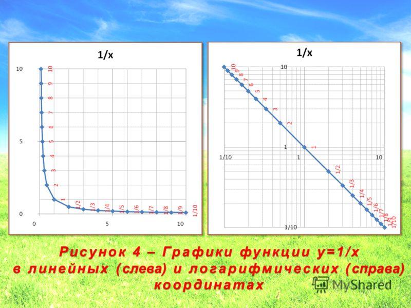 Рисунок 4 – Графики функции y=1/x в линейных (слева) и логарифмических (справа) координатах 27