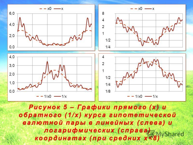 Рисунок 5 – Графики прямого (x) и обратного (1/x) курса гипотетической валютной пары в линейных (слева) и логарифмических (справа) координатах (при средних x
