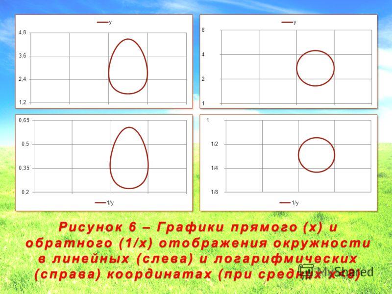 Рисунок 6 – Графики прямого (x) и обратного (1/x) отображения окружности в линейных (слева) и логарифмических (справа) координатах (при средних x