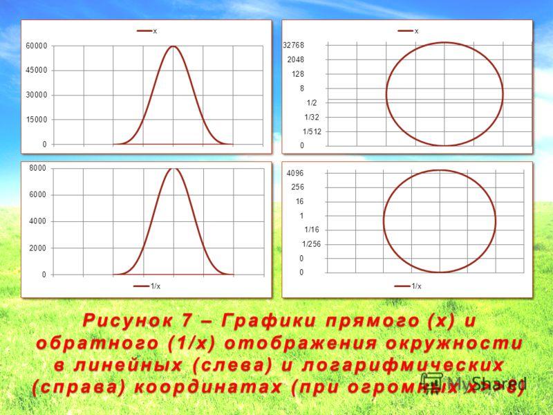 Рисунок 7 – Графики прямого (x) и обратного (1/x) отображения окружности в линейных (слева) и логарифмических (справа) координатах (при огромных x>>8) 30