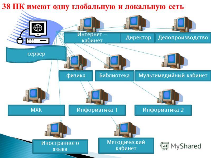 сервер Информатика 1Информатика 2 Интернет - кабинет Директор Делопроизводство физикаБиблиотекаМультимедийный кабинетМХК Иностранного языка Методический кабинет 38 ПК имеют одну глобальную и локальную сеть