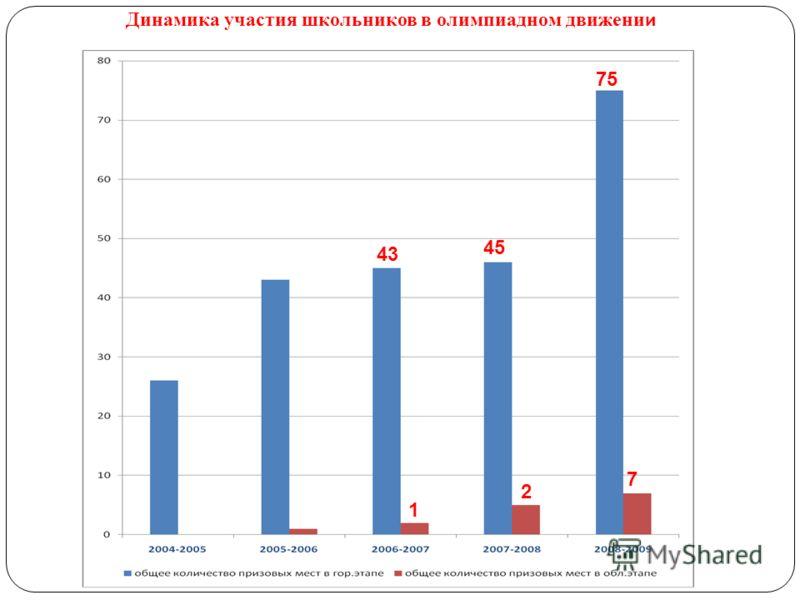 Динамика участия школьников в олимпиадном движени и 75 7 45 2 43 1