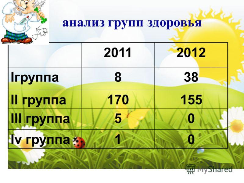 анализ групп здоровья 20112012 Iгруппа838 II группа170155 III группа50 Iv группа10