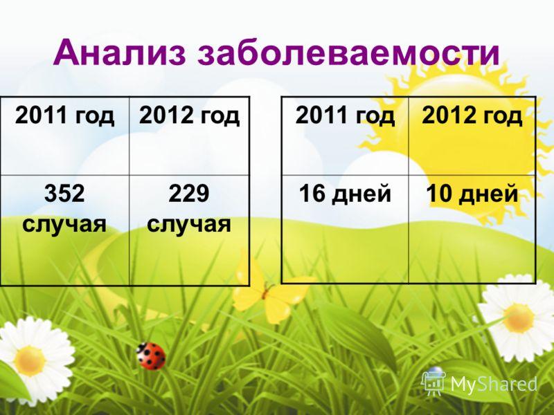 Анализ заболеваемости 2011 год2012 год 352 случая 229 случая 2011 год2012 год 16 дней10 дней