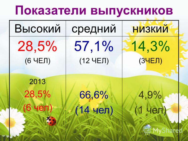 Показатели выпускников Высокийсреднийнизкий 28,5% (6 ЧЕЛ) 2013 28,5% (6 чел) 57,1% (12 ЧЕЛ) 66,6% (14 чел) 14,3% (3ЧЕЛ) 4,9% (1 чел)