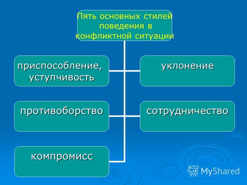 Пять основных стилей поведения в конфликтной ситуации приспособление,уступчивостьуклонение противоборствосотрудничество компромисс