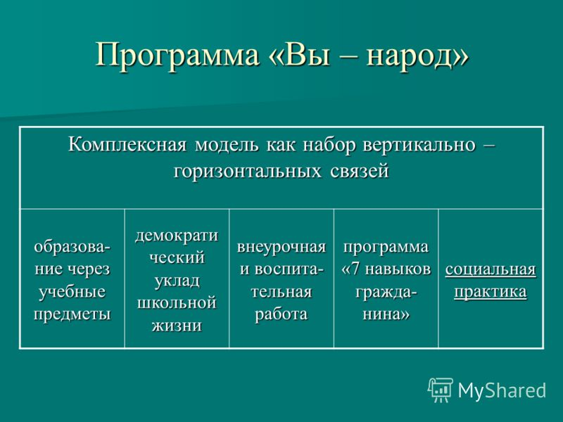 Программа «Вы – народ» Комплексная модель как набор вертикально – горизонтальных связей образова- ние через учебные предметы демократи ческий уклад школьной жизни внеурочная и воспита- тельная работа программа «7 навыков гражда- нина» социальная прак
