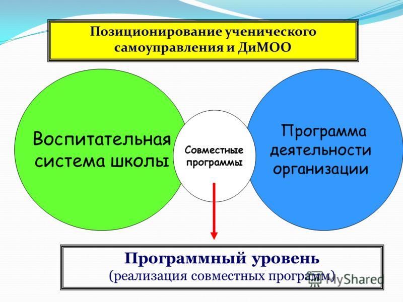 Воспитательная система школы Программа деятельности организации Программный уровень (реализация совместных программ) Совместные программы Позиционирование ученического самоуправления и ДиМОО