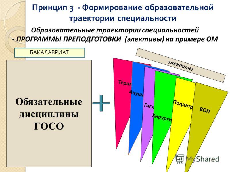 Обязательные дисциплины ГОСО Терапия Акушерство Гигиена Хирургия Педиатрия ВОП элективы Образовательные траектории специальностей - ПРОГРАММЫ ПРЕПОДГОТОВКИ (элективы) на примере ОМ 17 БАКАЛАВРИАТ Принцип 3 - Формирование образовательной траектории сп