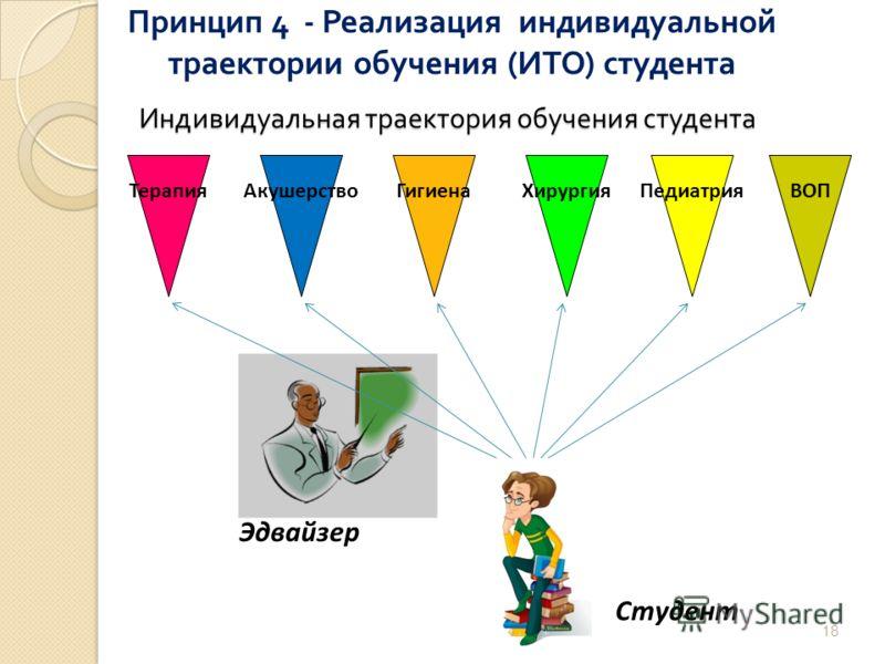 Индивидуальная траектория обучения студента 18 ТерапияАкушерствоГигиенаХирургияПедиатрияВОП Студент Эдвайзер Принцип 4 - Реализация индивидуальной траектории обучения ( ИТО ) студента