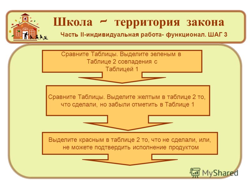 Школа – территория закона Часть II-индивидуальная работа- функционал. ШАГ 3 Сравните Таблицы. Выделите зеленым в Таблице 2 совпадения с Таблицей 1 Сравните Таблицы. Выделите желтым в таблице 2 то, что сделали, но забыли отметить в Таблице 1 Выделите