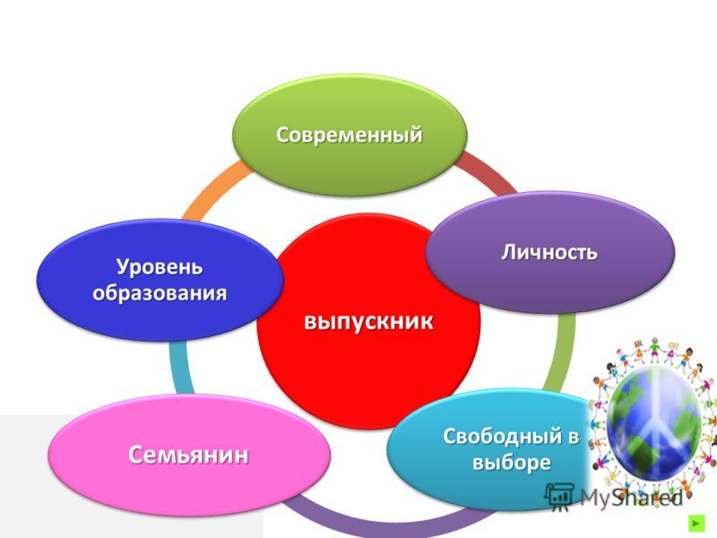 выпускник Современный Личность Свободный в выборе Семьянин Уровень образования