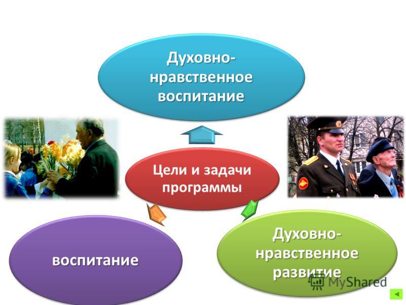 Цели и задачи программы Духовно- нравственное воспитание Духовно- нравственное развитие воспитание