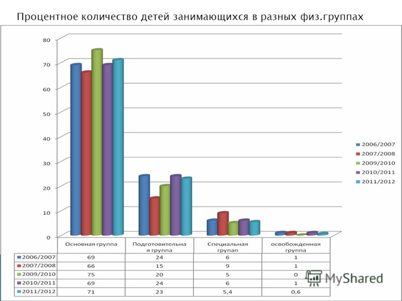 Процентное количество детей занимающихся в разных физ.группах