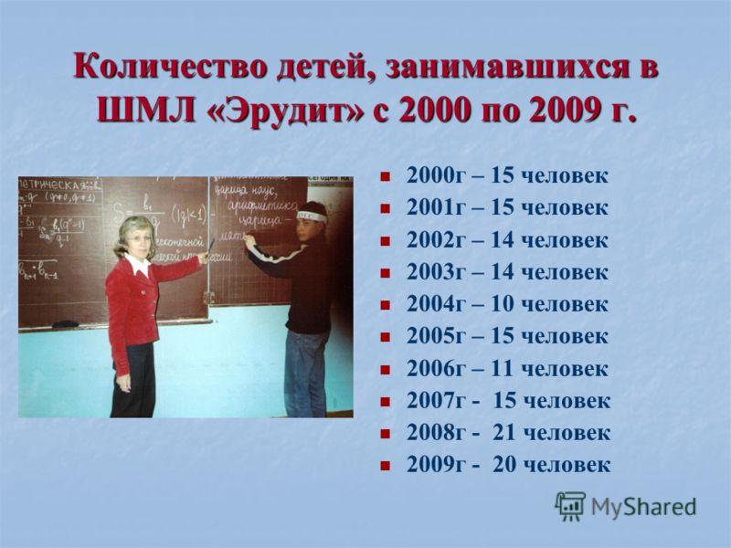 Количество детей, занимавшихся в ШМЛ «Эрудит» с 2000 по 2009 г. 2000г – 15 человек 2001г – 15 человек 2002г – 14 человек 2003г – 14 человек 2004г – 10 человек 2005г – 15 человек 2006г – 11 человек 2007г - 15 человек 2008г - 21 человек 2009г - 20 чело