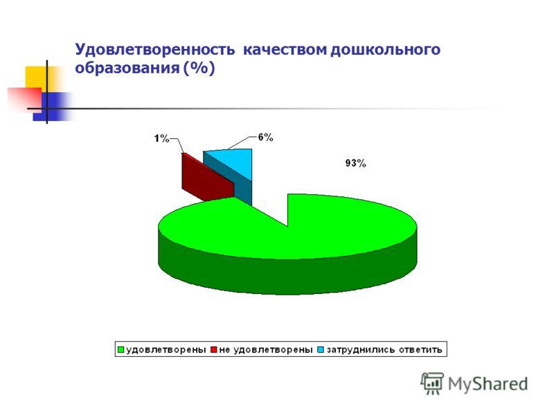 Удовлетворенность качеством дошкольного образования (%)