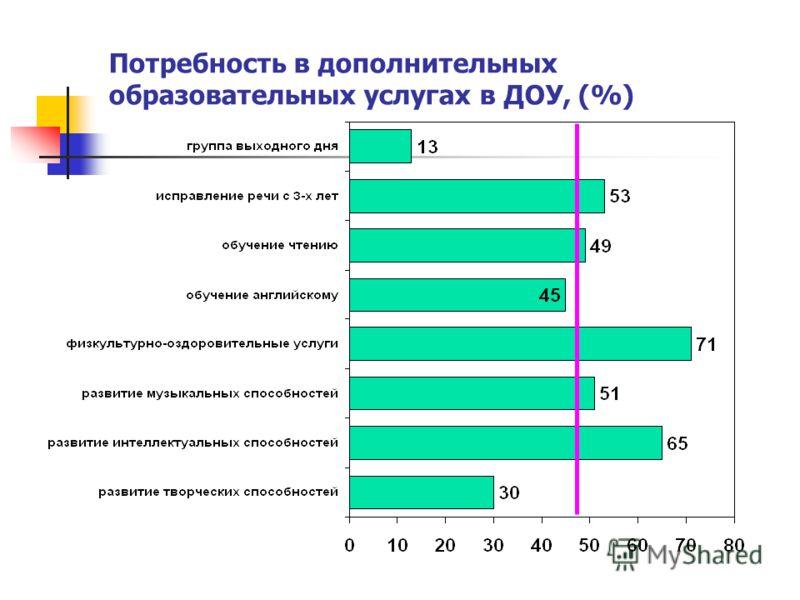 Потребность в дополнительных образовательных услугах в ДОУ, (%)