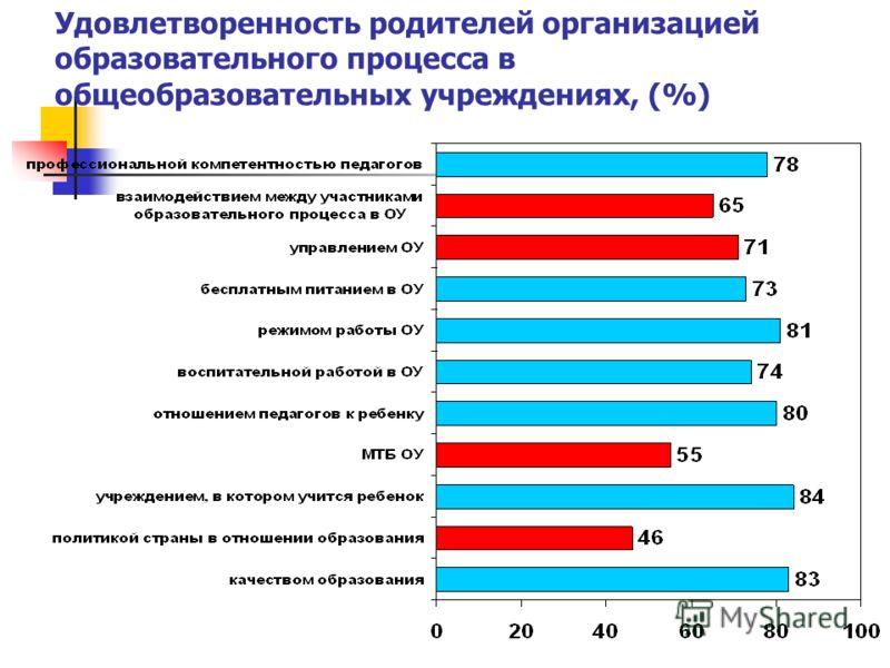 Удовлетворенность родителей организацией образовательного процесса в общеобразовательных учреждениях, (%)