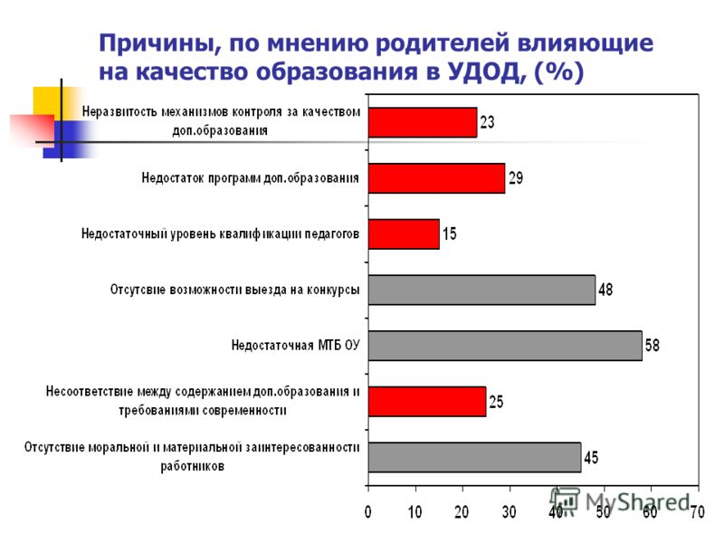 Причины, по мнению родителей влияющие на качество образования в УДОД, (%)